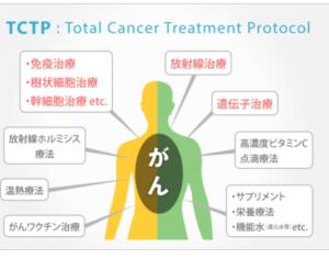 TCTP療法